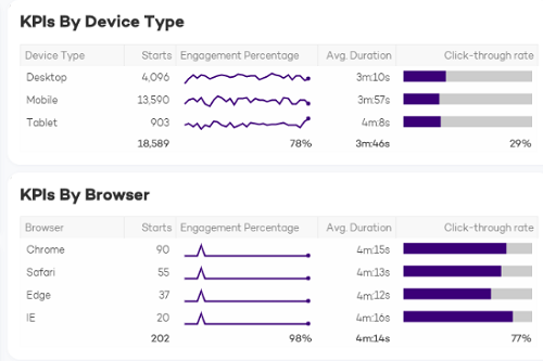 reports_07_kpis_browser_device.png